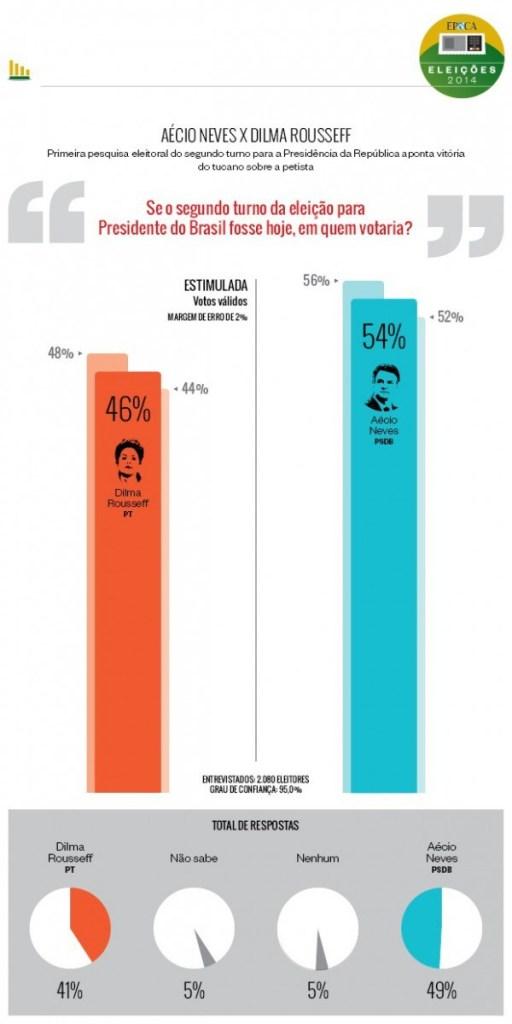 eleicoes-infografico-parana-pesquisas-e1412854008582