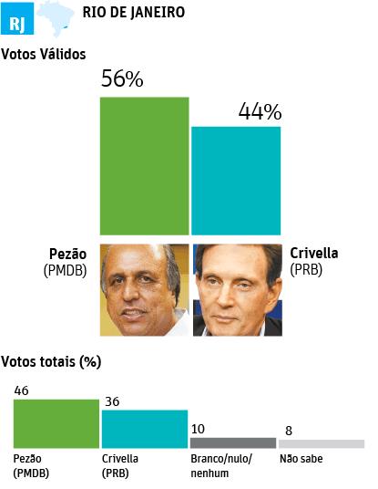infografico-segundo-turno-rio-de-janeiro