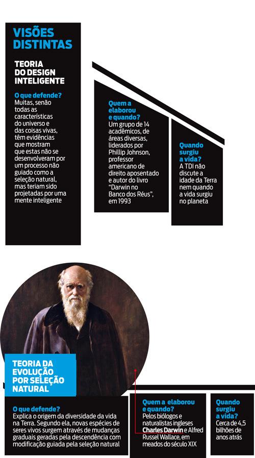 Infográfico da revista IstoÉ comparando as duas teorias