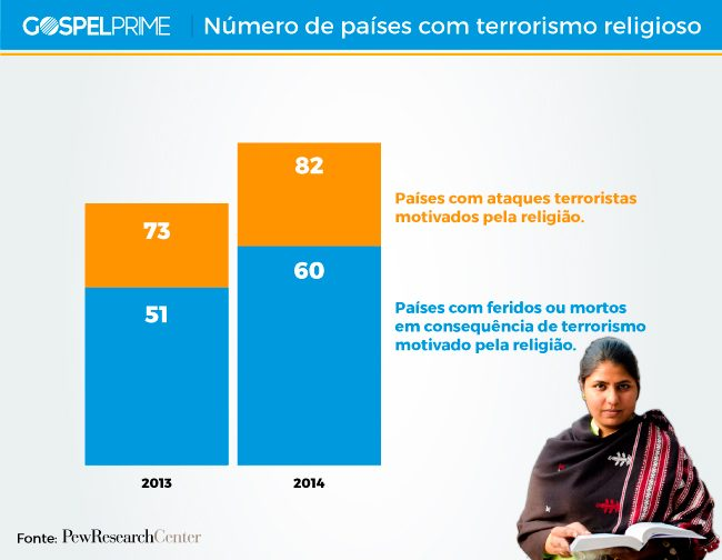 tabela-numero-de-paises-com-terrorismo-religioso
